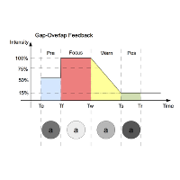Facilitating Gaze Interaction Using the Gap and Overlap Effects