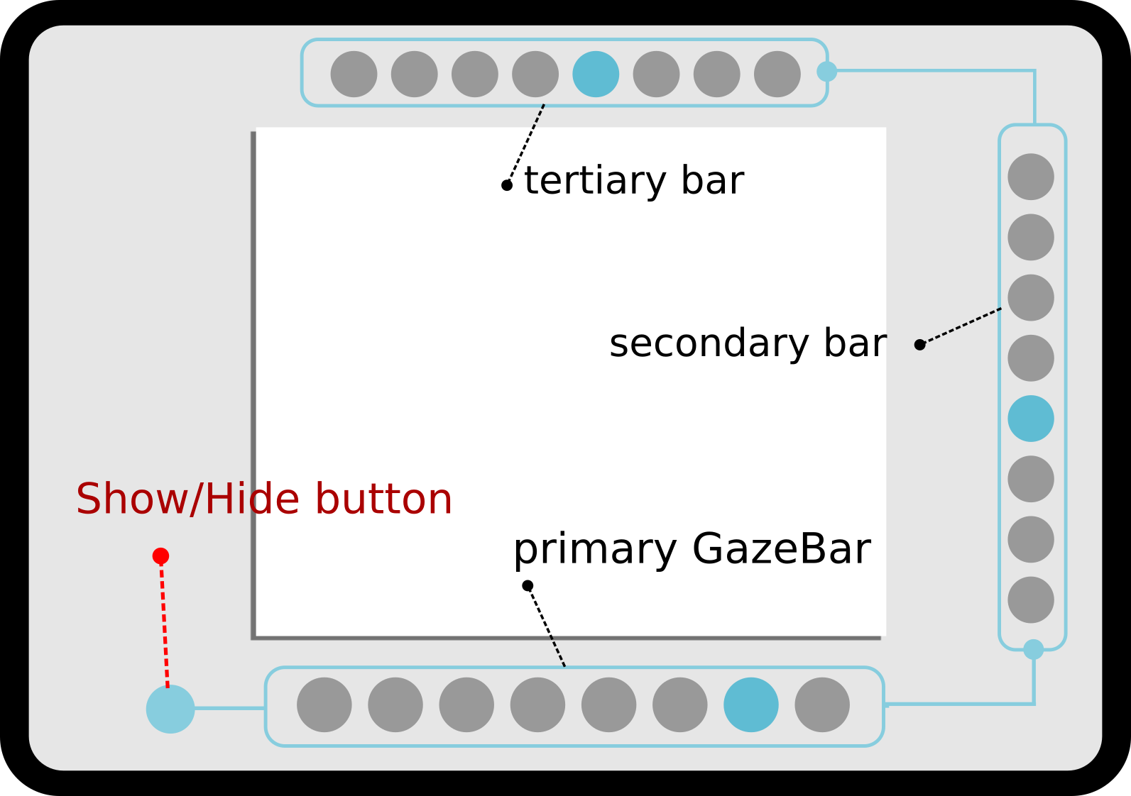 GazeBar: Exploiting the Midas Touch in Gaze Interaction