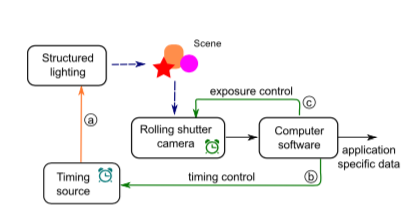 Building Structured Lighting Applications Using Low-Cost Cameras